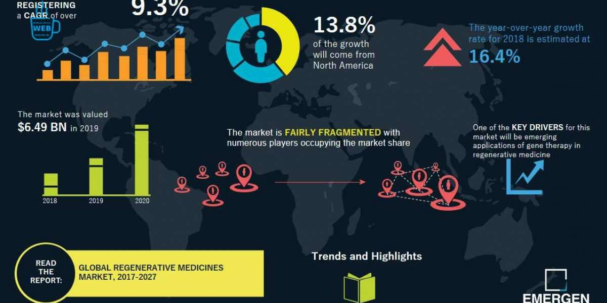 Regenerative Medicine Market Technology, Demand, Future Growth, Applications, Types, Analysis, Insights and Forecasts 20