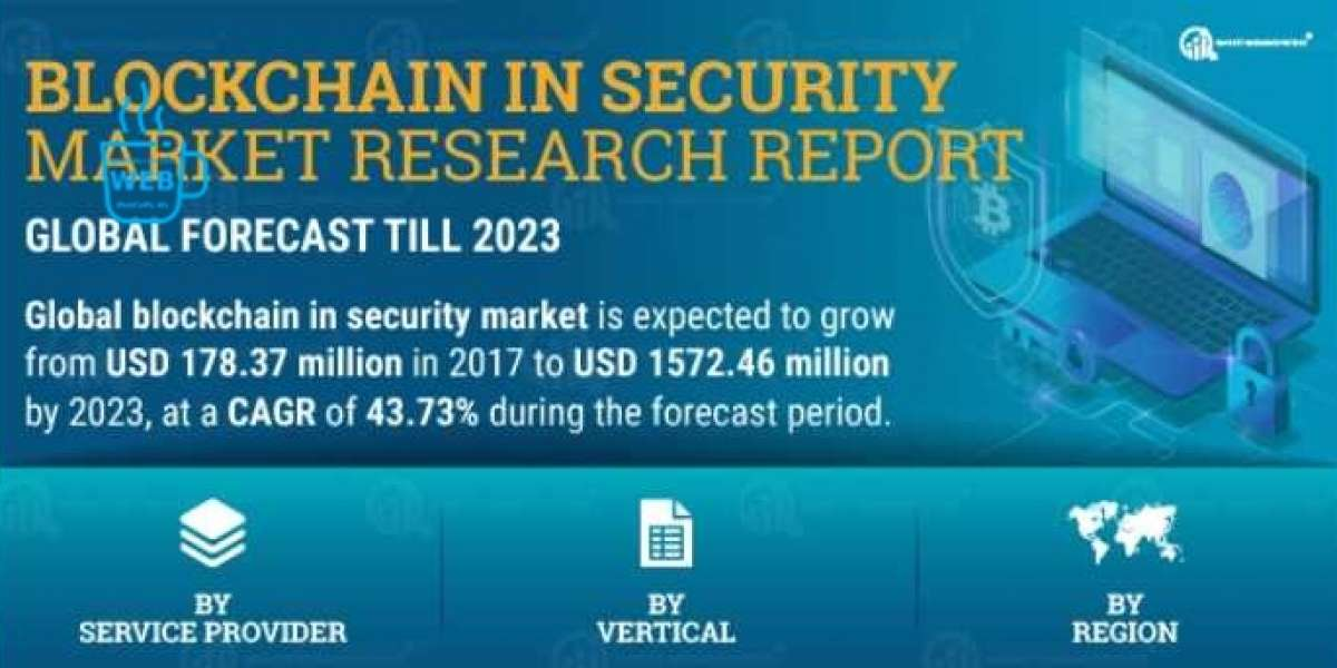 Global Blockchain in Security Market Growth, Price, Revenue, Share and Analysis by 2027   COVID-19 Impact