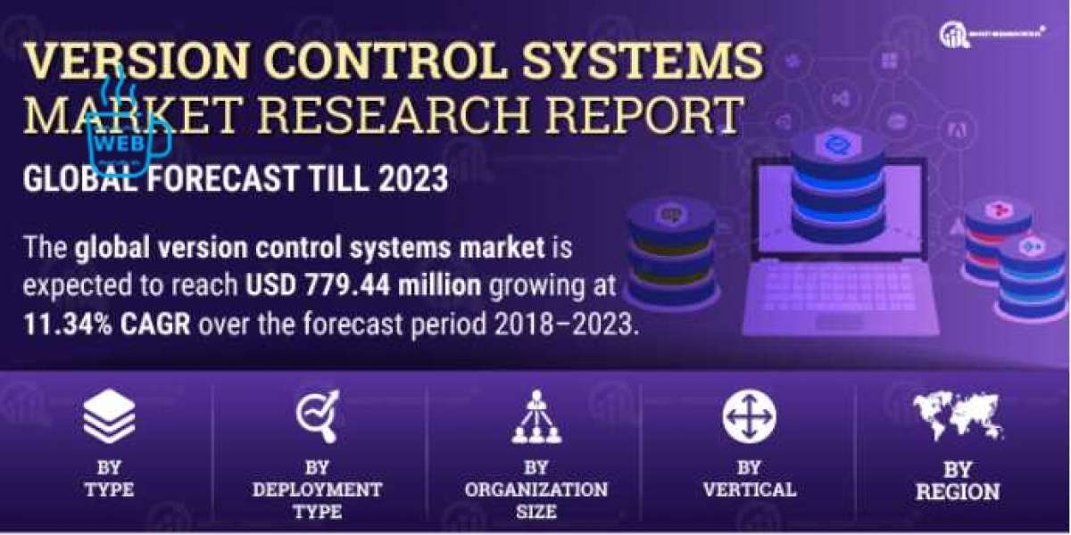 Version Control Systems Market Global Trends, Sales, Supply, Demand and Analysis by Forecast to 2027   COVID-19 Impact